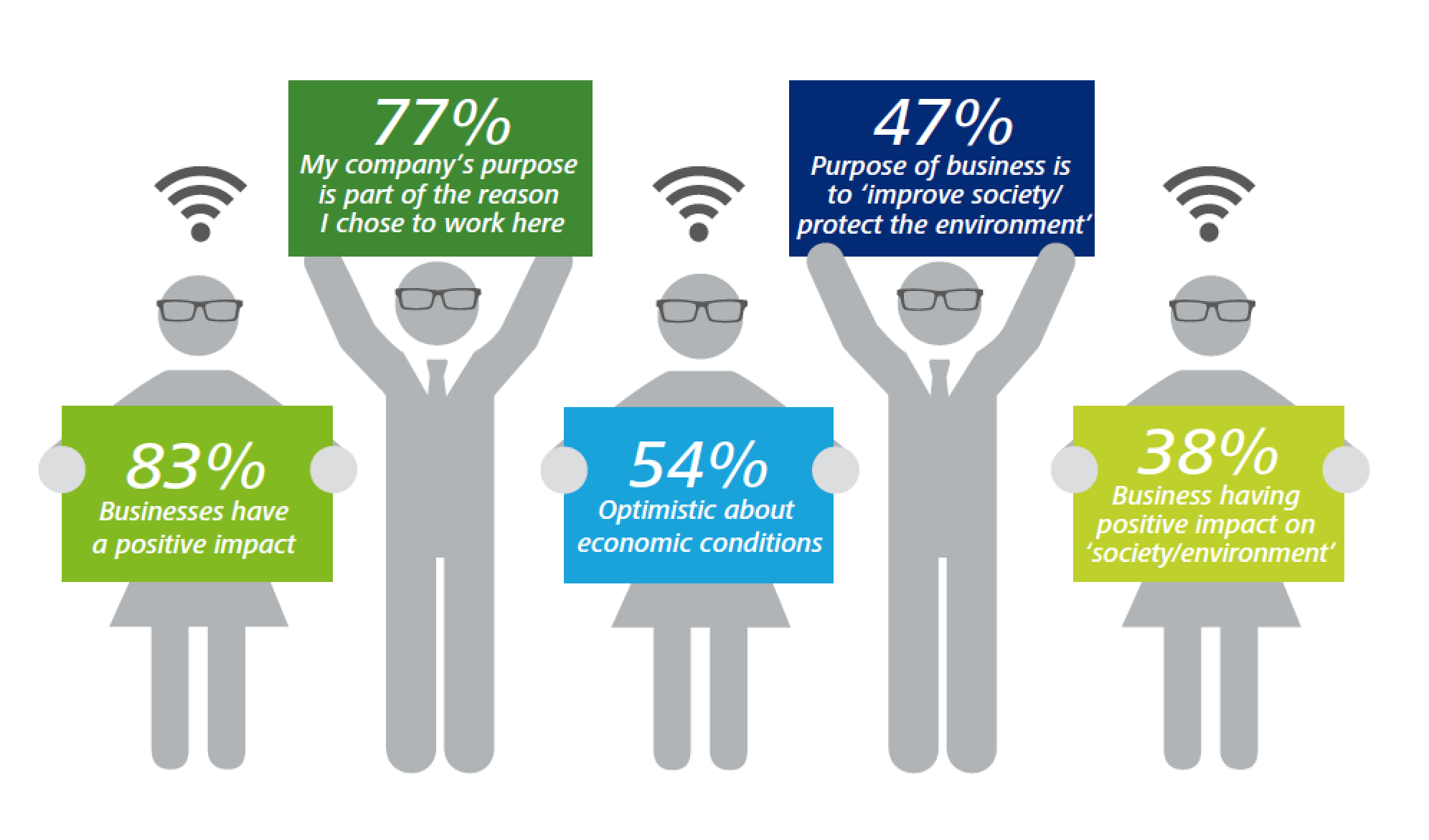 Source: The Deloitte Millennial Survey 2015